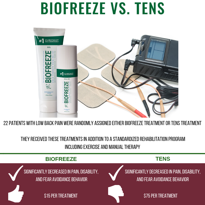 Biofreeze vs Tens