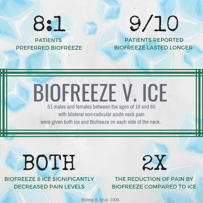 Biofreeze vs. Ice