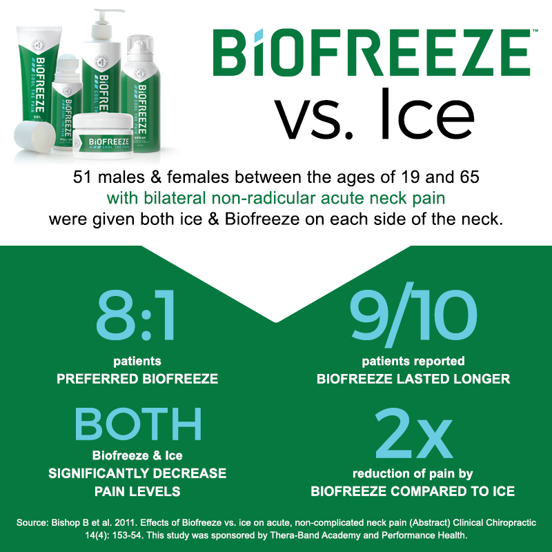 Biofreeze vs. Ice