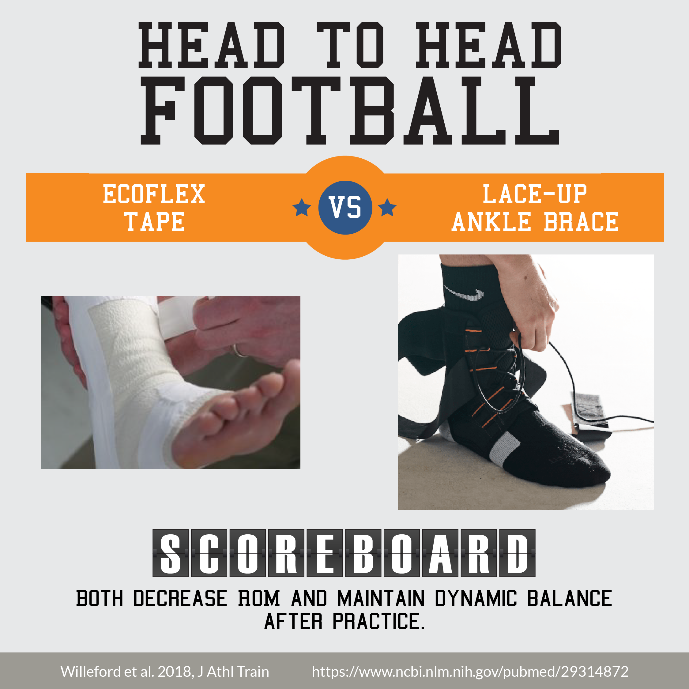 Collegiate Football Players' Ankle Range of Motion and Dynamic Balance in Braced and Self-Adherent-Taped Conditions